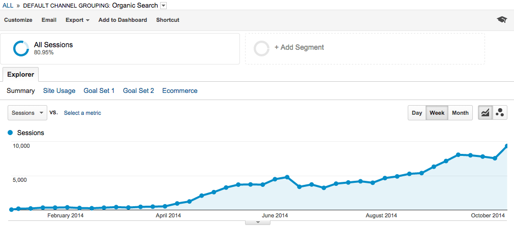 CustomShow Search Growth