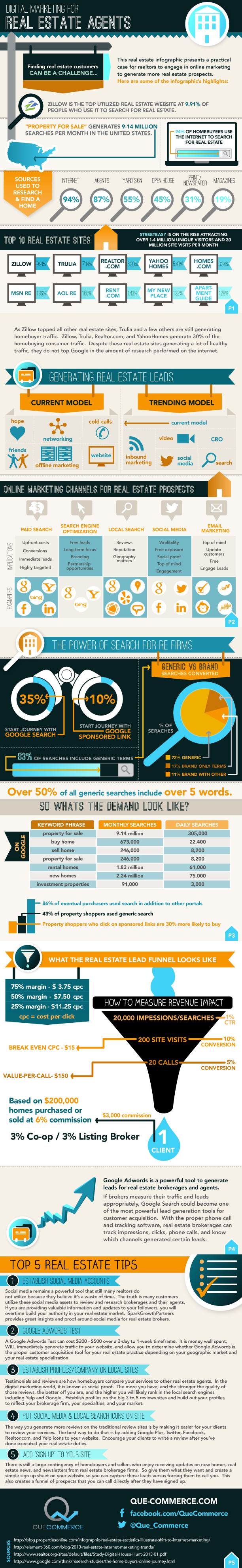 Real Estate Marketing Infographic